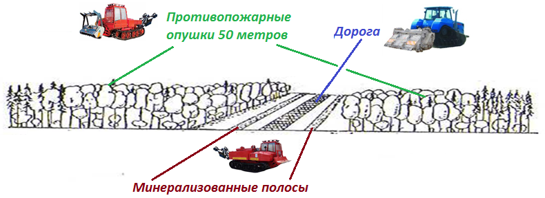 АГРОМАШ и «ОТЗ»: на страже российских лесов